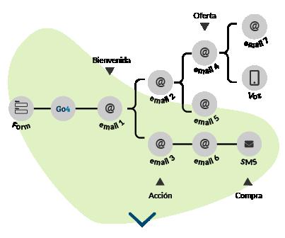 Gráfico que muestra como la integración de Go4Clients con CRM permite a las empresas entregar contenido personalizado a los clientes basado en sus compras anteriores o en sus intereses.