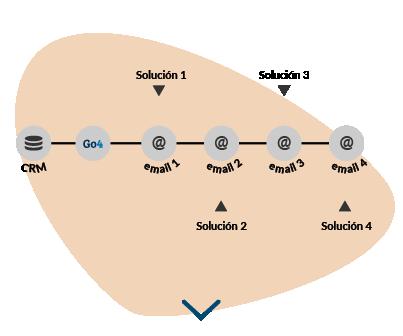 Gráfica que muestra cómo Go4Clients permite a las empresas lograr la adquisición mediante el uso de una combinación de SMS, correo electrónico y voz