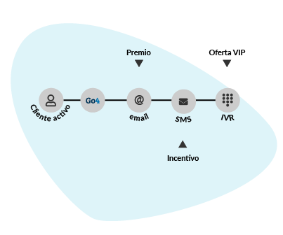 Gráfica que muestra que la integración de CRM puede ayudar a las empresas a aumentar las ventas de los clientes existentes