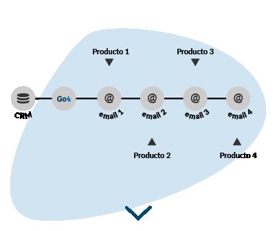 Gráfica que muestra cómo puede integrar su CRM para enviar contenido promocionando sus productos a clientes