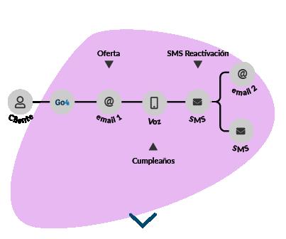 Gráfica que muestra que las empresas pueden crear un proceso de comunicación automatizado para retener a los clientes perdidos